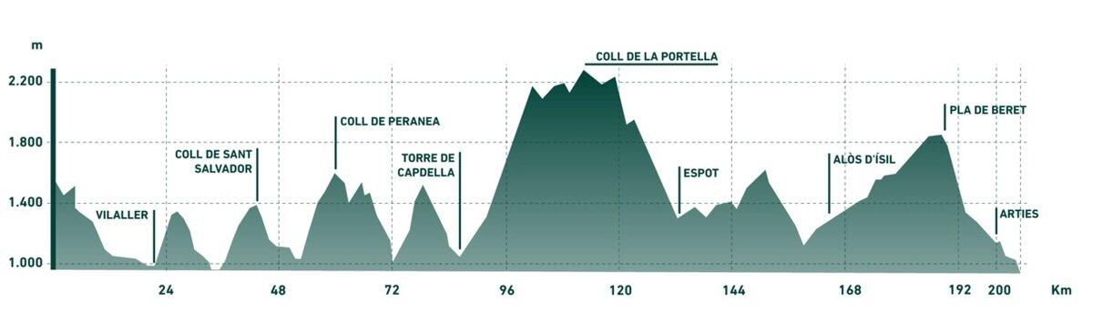 Pedals de Foc perfil ruta